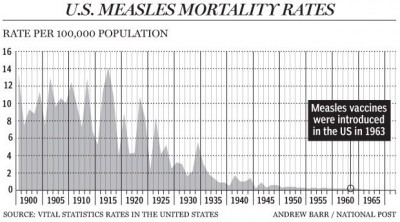Measles Mortality Ratres